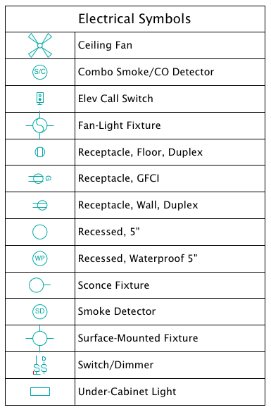On Land Electrical Symbol Schedule